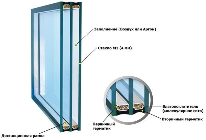 Структура стандартного стеклопакета производства ТМ